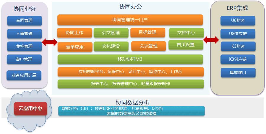 致遠OA協同管理軟件應用構架